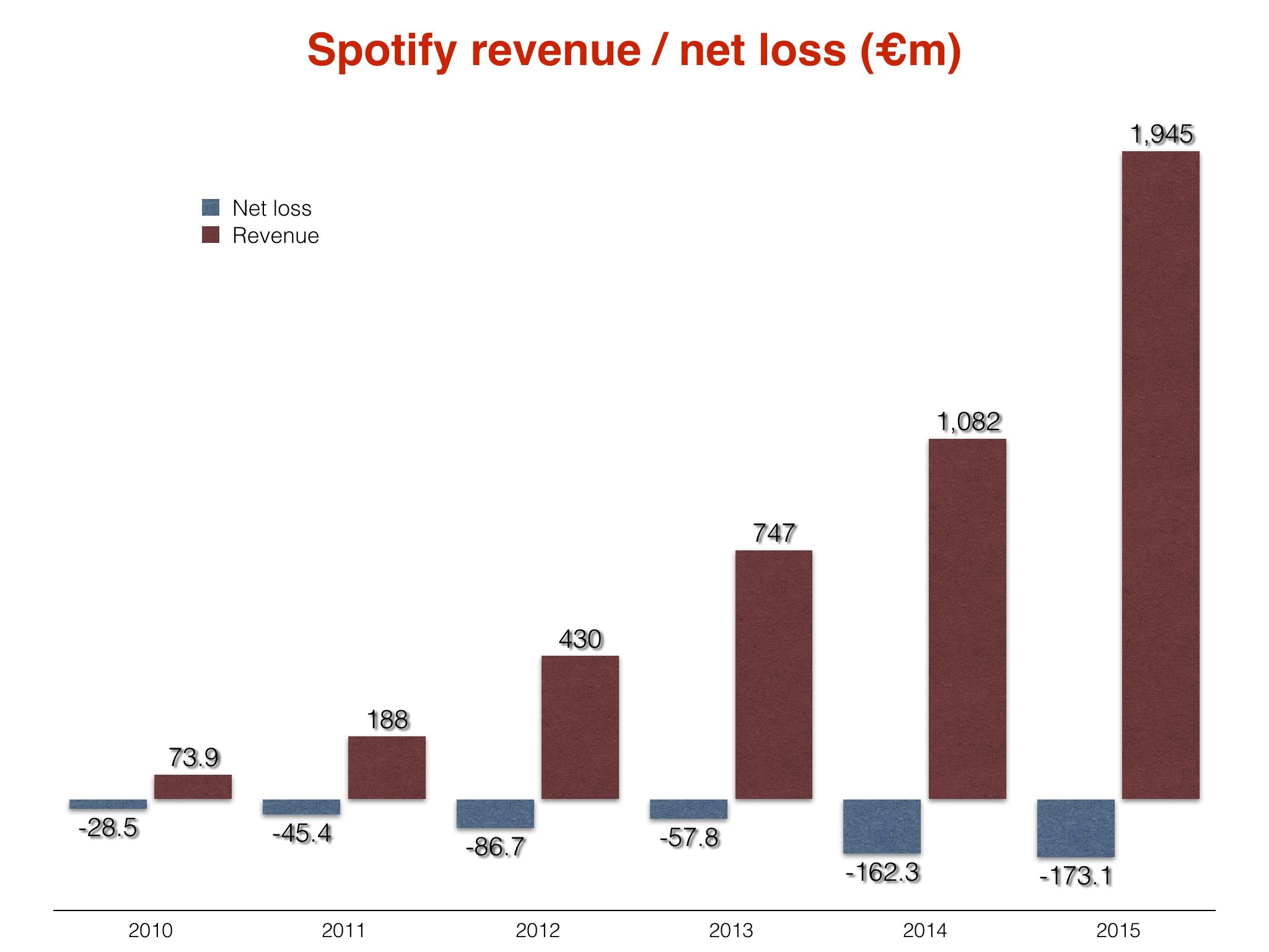 Spotify - wyniki na przestrzeni lat. Źródło: MusicBusinessWorldWide.com