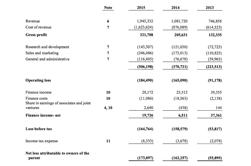 Spotify - rachunek zysków i strat za 2015 r. Źródło: MusicBusinessWorldWide.com