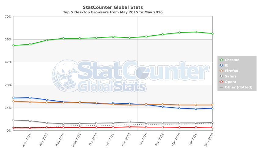 StatCounter-browser-ww-monthly-201505-201605-2