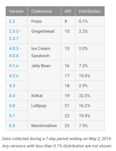 Fragmentacja Androida maj 2016