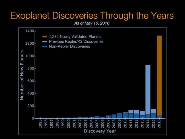 kepler odkrycie planet