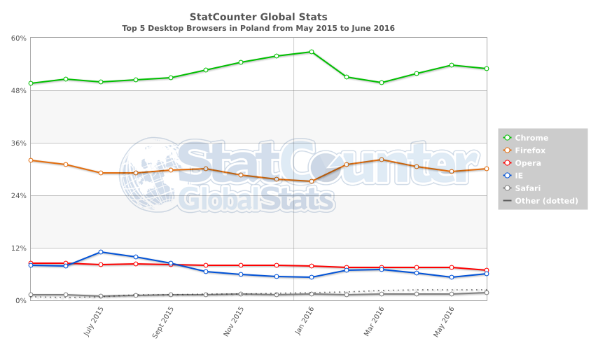 StatCounter-browser-PL-monthly-201505-201606