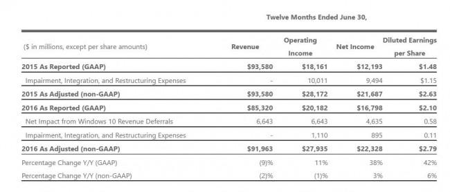 Wyniki finansowe Microsoftu