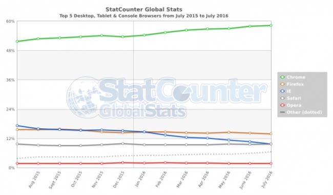 Przeglądarki Internetowe Lipiec 2016 Świat