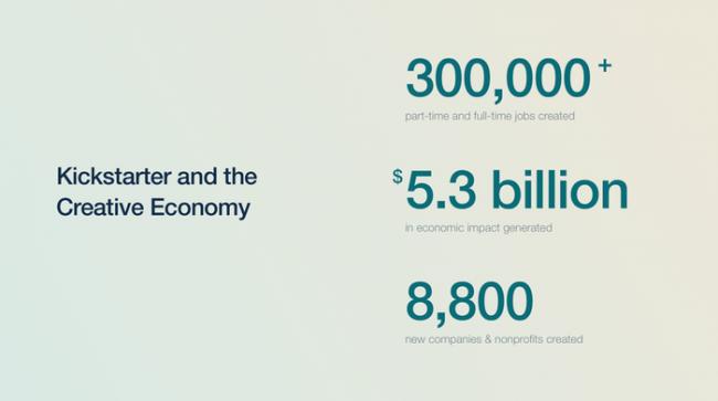 ekonomia Kickstartera