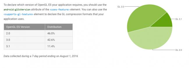 fragmentacja androida sierpień 2016