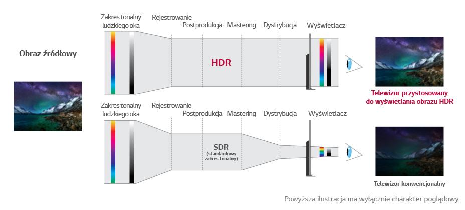 HDR10 kontra Dolby Vision