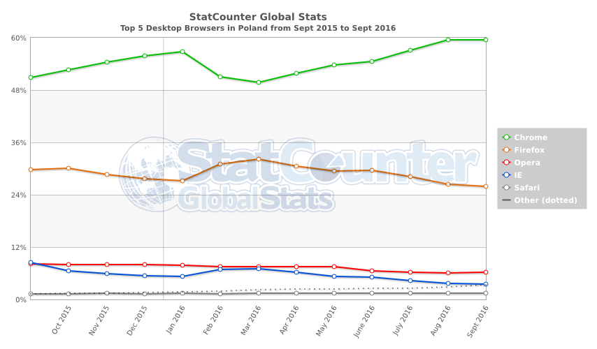 StatCounter-browser-PL-monthly-201509-201609