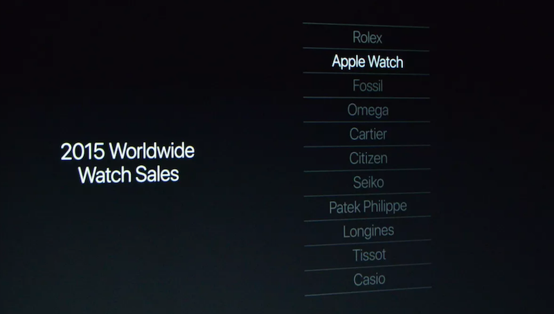 apple-watch-sprzedaz%cc%87