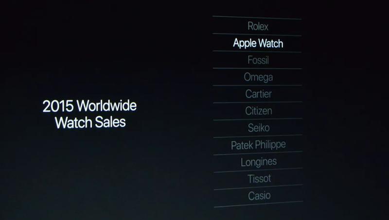 apple-watch-sprzedaz%cc%87