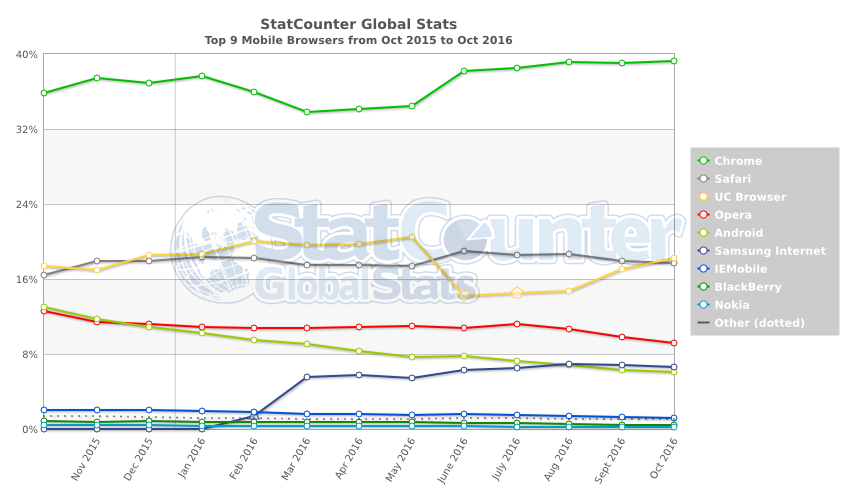 statcounter-browser-ww-monthly-201510-201610-2