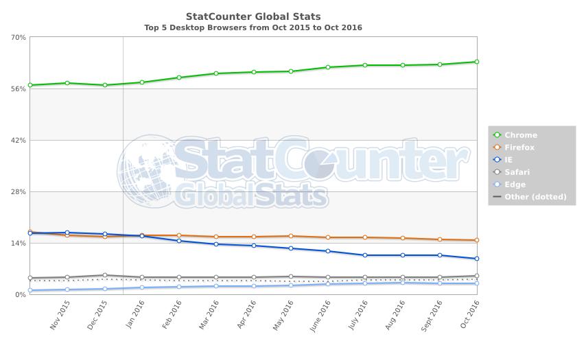 statcounter-browser-ww-monthly-201510-201610