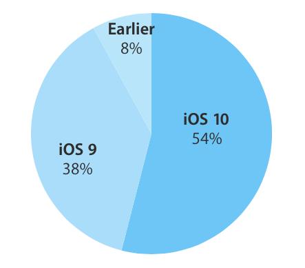 iOS 10 fragmentacja