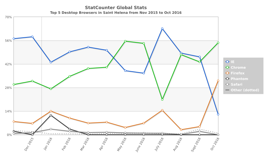 statcounter-browser-sh-monthly-201511-201610