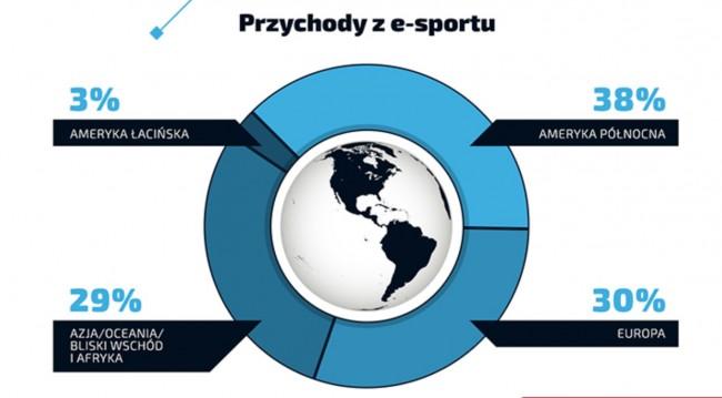 esport-pieniadze4