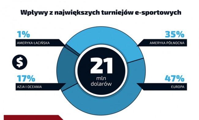 esport-pieniadze5