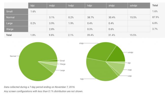 Fragmentacja Androida - listopad 2016
