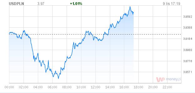 Kurs złotówka dolar 9 listopad 2016