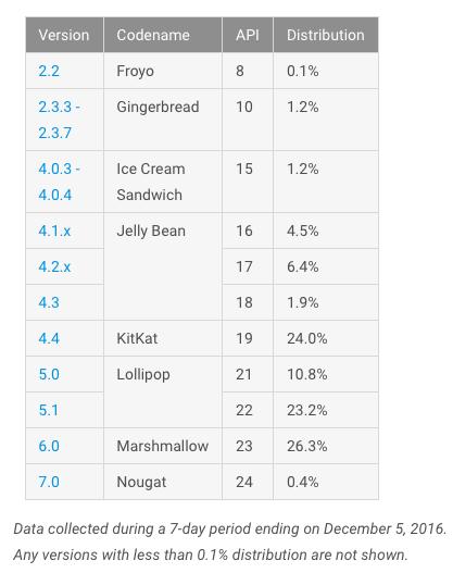 Fragmentacja Androida - grudzień 2016