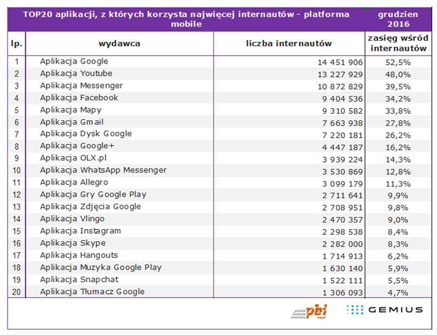 Najpopularniejsze aplikacje w Polsce (TOP 20).