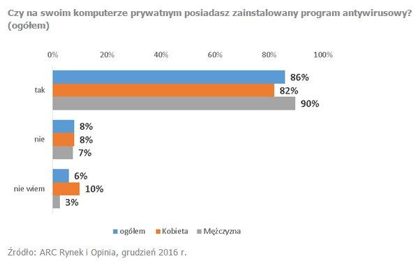 Zdecydowana większość Polaków korzysta z programu antywirusowego - wyniki badań ARC Rynek i Opinie Polaków.