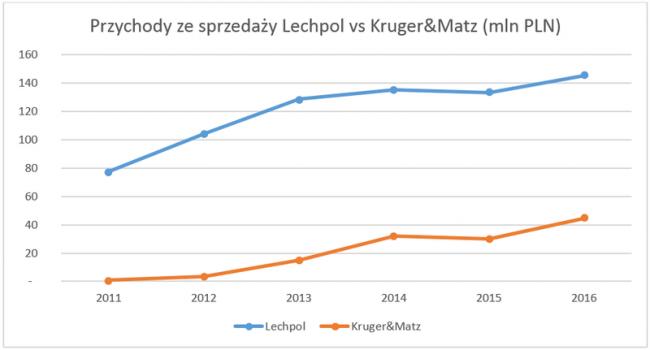 Kruger&Matz - wyniki za 2016 rok
