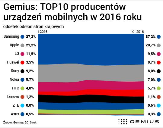 Telefony i tablety w Polsce
