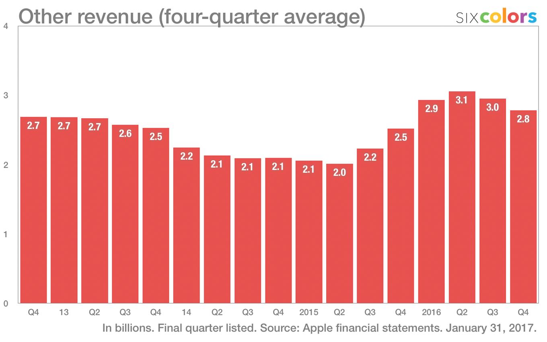 Apple - inne przychody