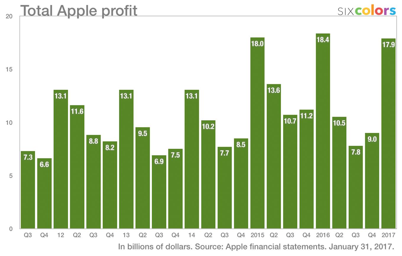 Apple - zyski