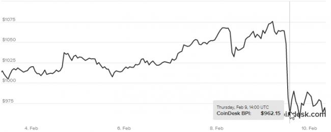 bitcoin chiny kryzys