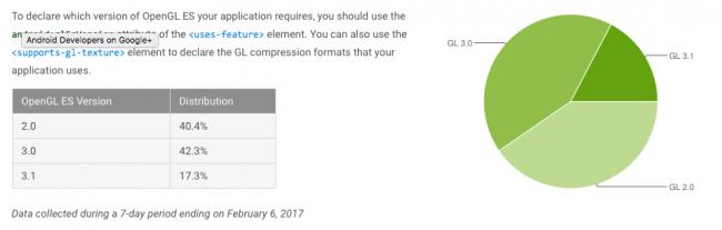 Fragmentacja Androida Luty 2017