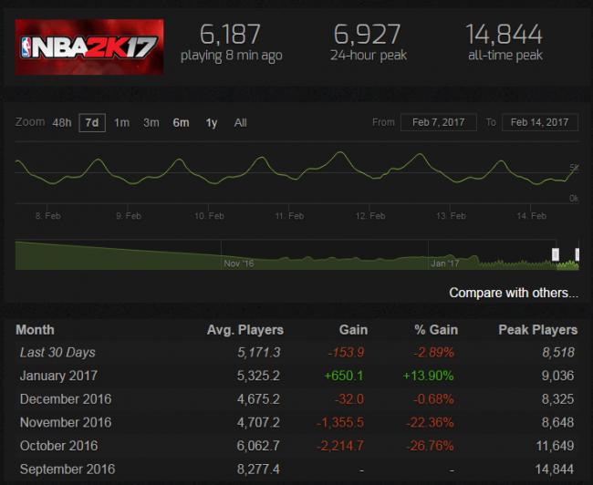 NBA2k17: statystyki