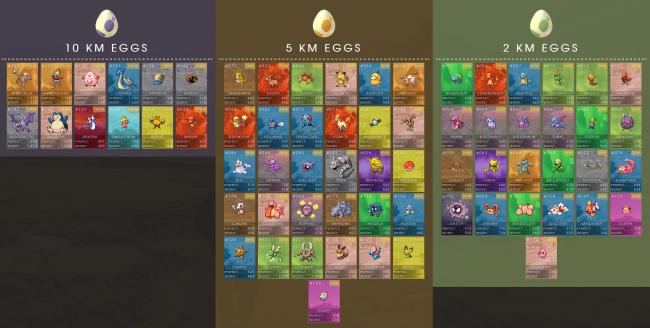 Pokemon GO walentynki wykluwanie jajek