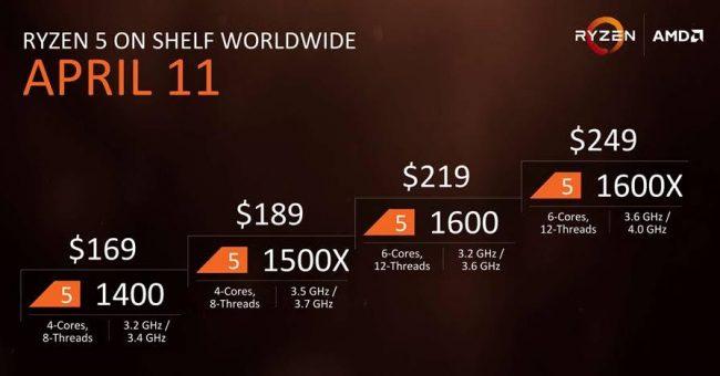 AMD Ryzen 5 ceny i data premiery