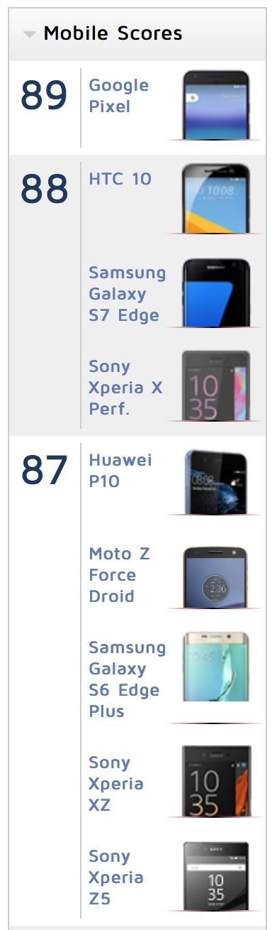Ranking smartfonów DxO