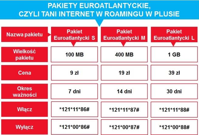 Dobry Internet mobilny w USA oferuje wyłącznie Plus.