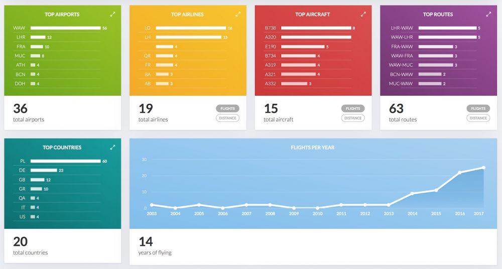 FlightDiary zmienia się w My.FlightRadar24.com
