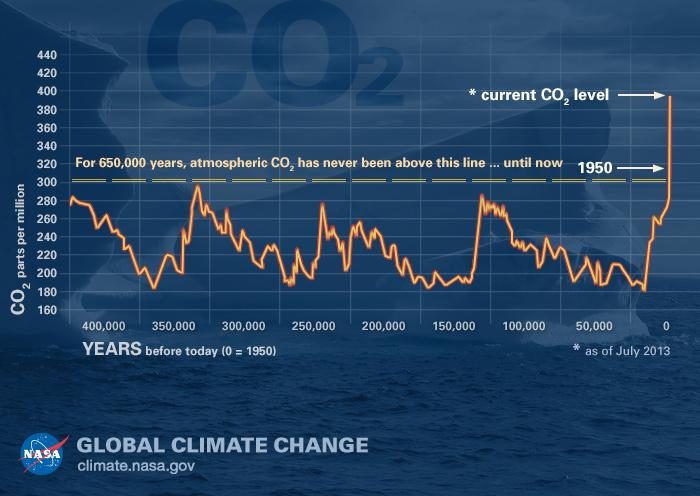stężenie dwutlenku węgla