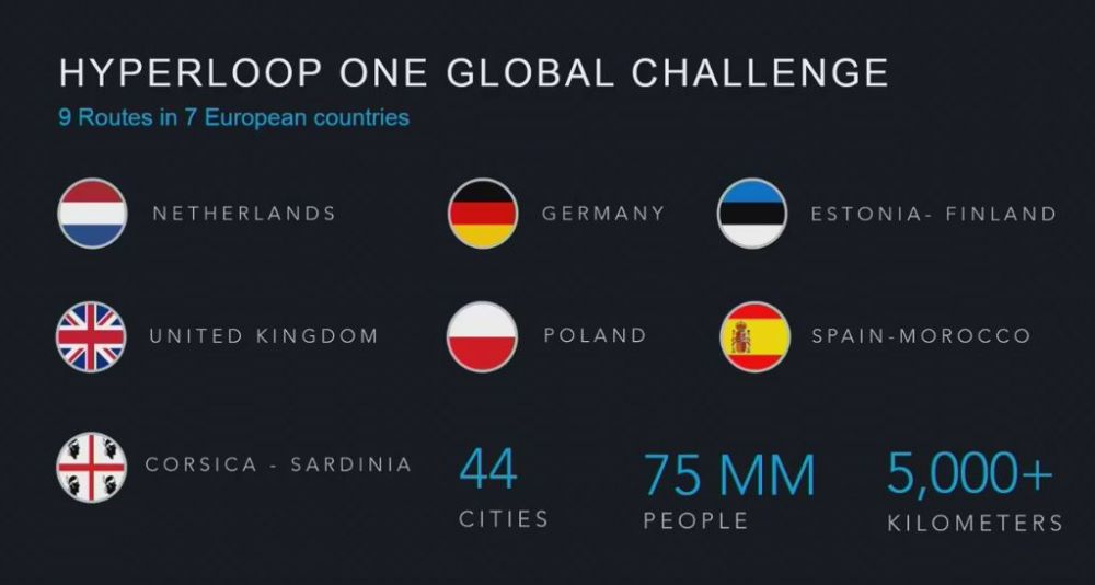 hyperloop w europie