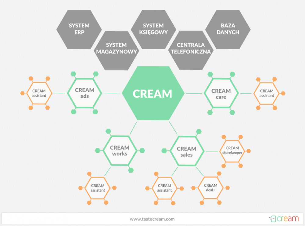 Alan Systems Cream