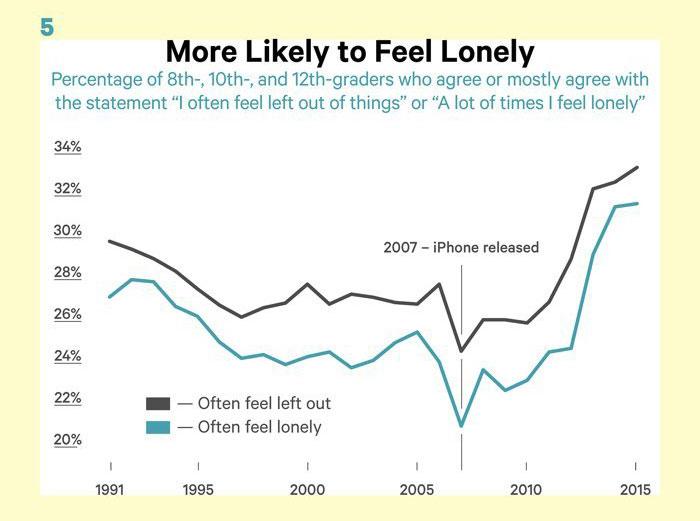 nastolatki smartfony depresja