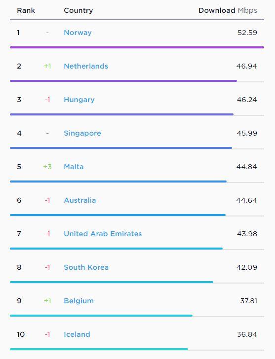 szybkosc internetu ranking swiatowy