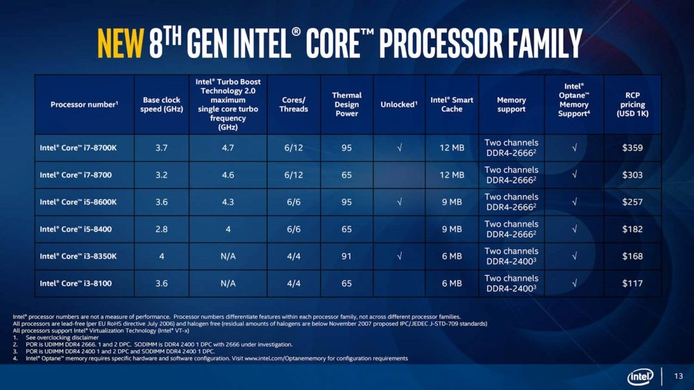 Procesory Intel Core 8 generacji