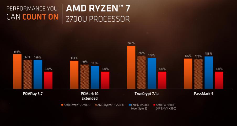 Wydajność AMD Ryzen 7 2700U