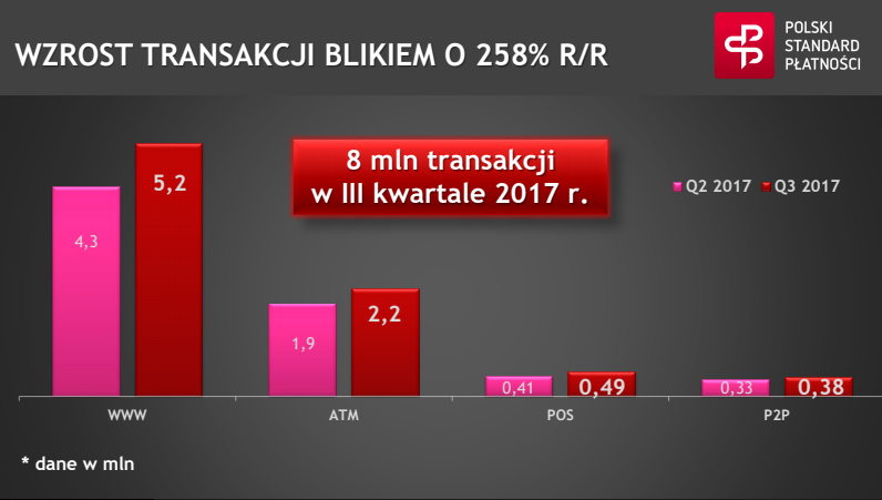 BLIK Q3 2017