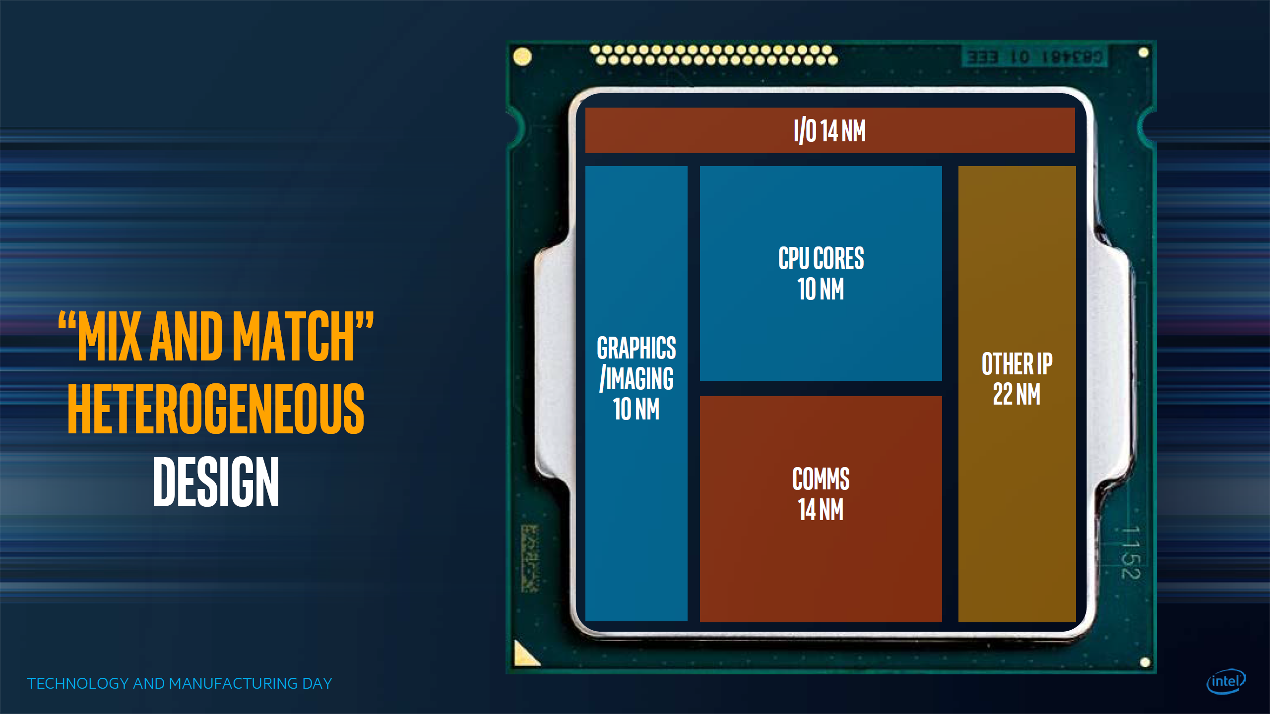 Intel slajd
