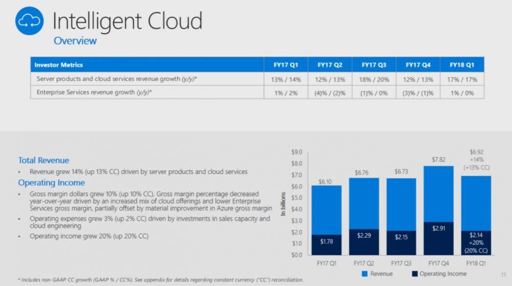 Microsoft wyniki finansowe