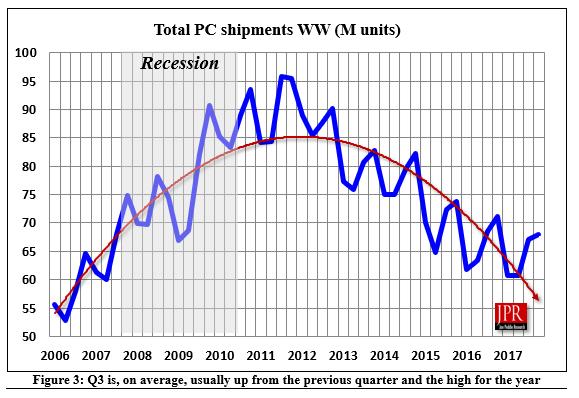 Rynek PC jest w recesji.