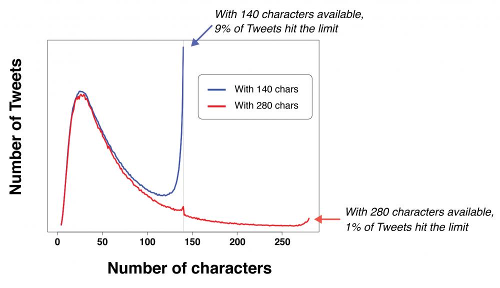 Twitter zmienił limit znaków wiadomości ze 140 do 280.
