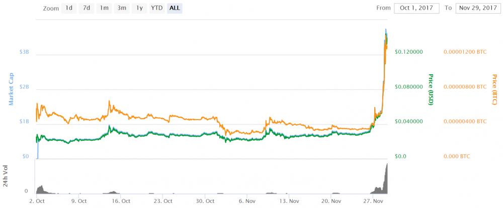 vardano bitcoin